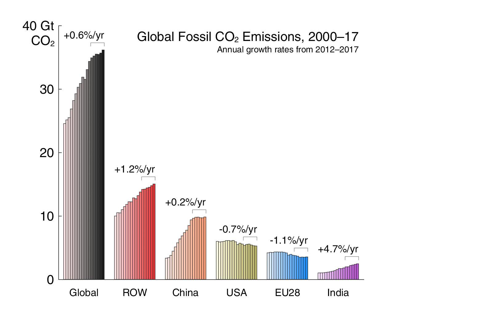 Fossil emissions