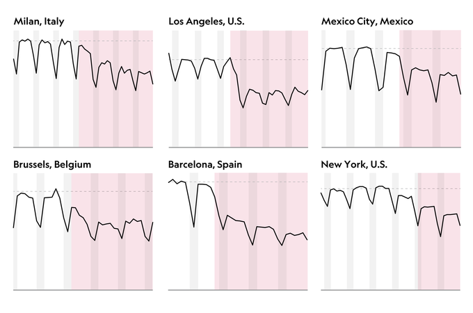 Chart showing sound levels in various cities
