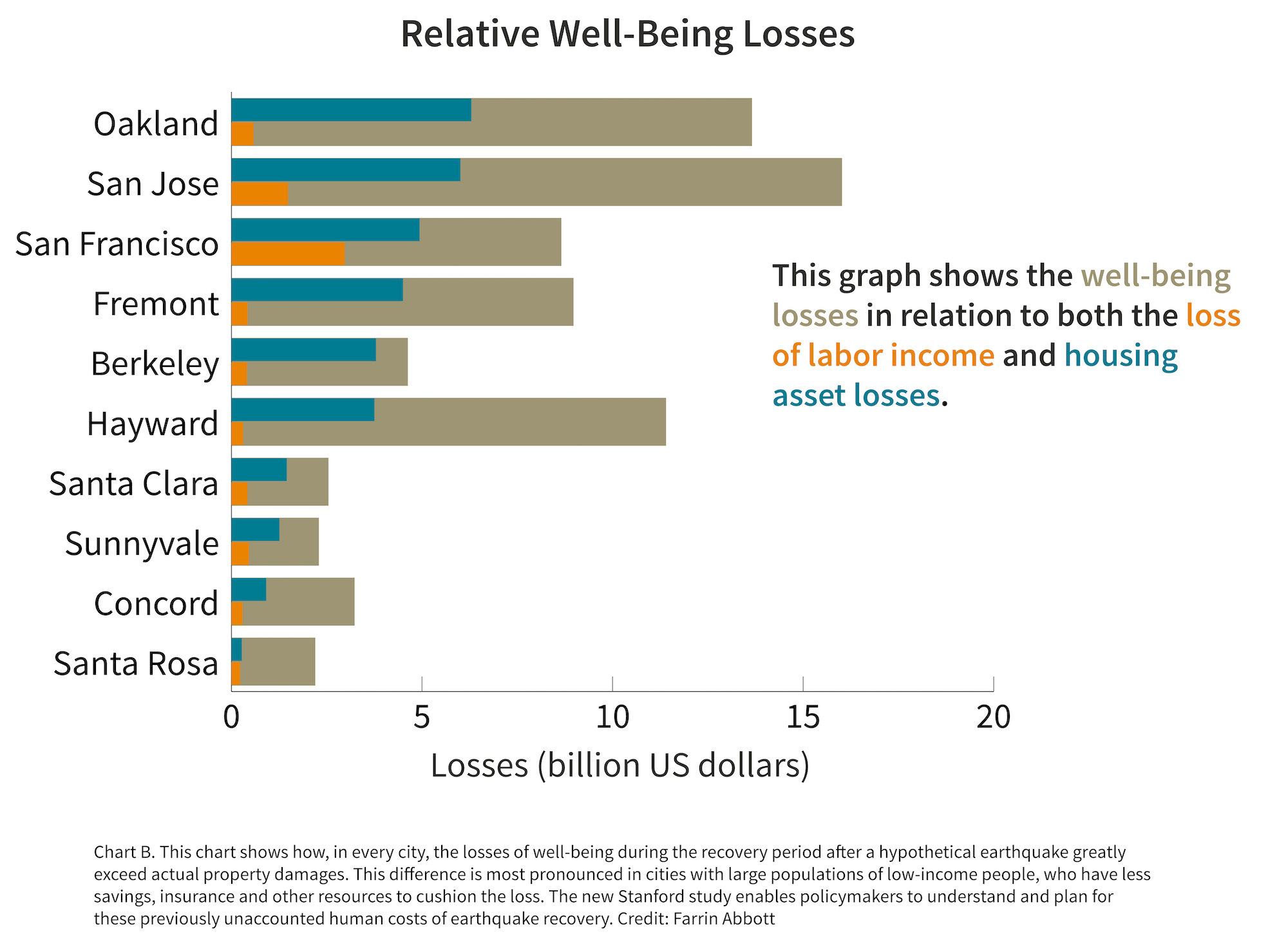 Chart of relative well-being losses