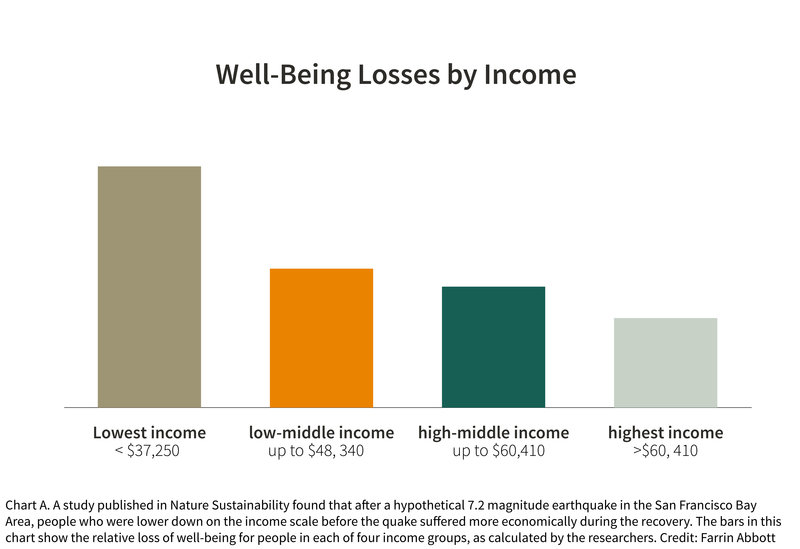 Chart of well-being losses by income